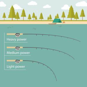 Fishing Rod Power Explained
